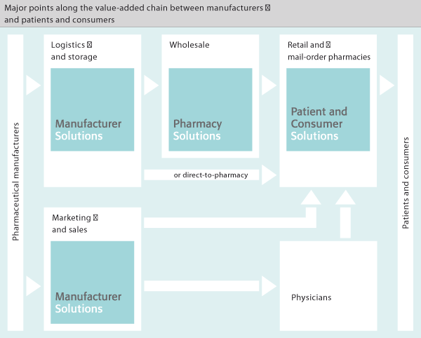 because a large pharmacy benefit manager plans to stop doing business ...